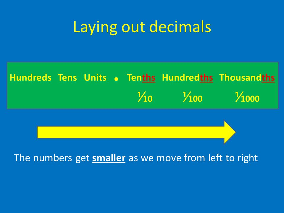 Laying out decimals Hundreds Tens Units . Tenths Hundredths Thousandths. ⅟10 ⅟100 ⅟1000.