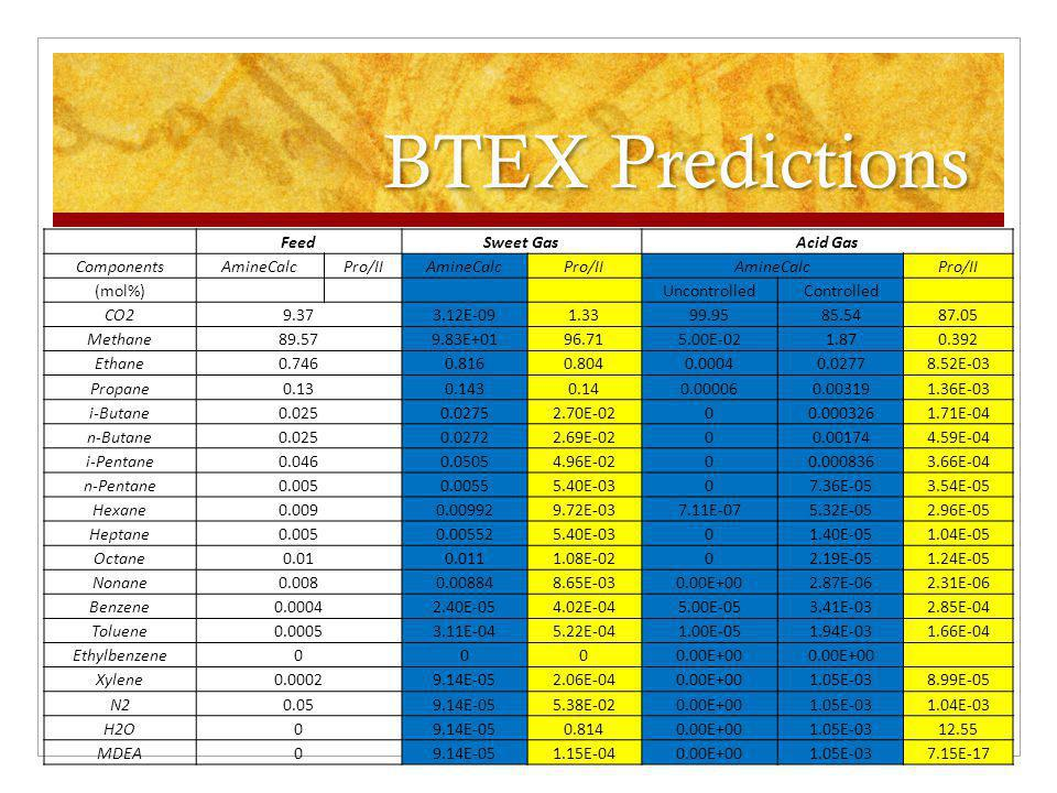 BTEX Predictions Feed Sweet Gas Acid Gas Components AmineCalc Pro/II