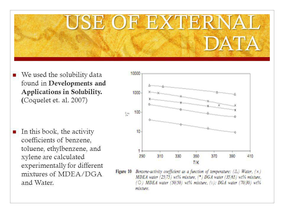 USE OF EXTERNAL DATA We used the solubility data found in Developments and Applications in Solubility. (Coquelet et. al. 2007)