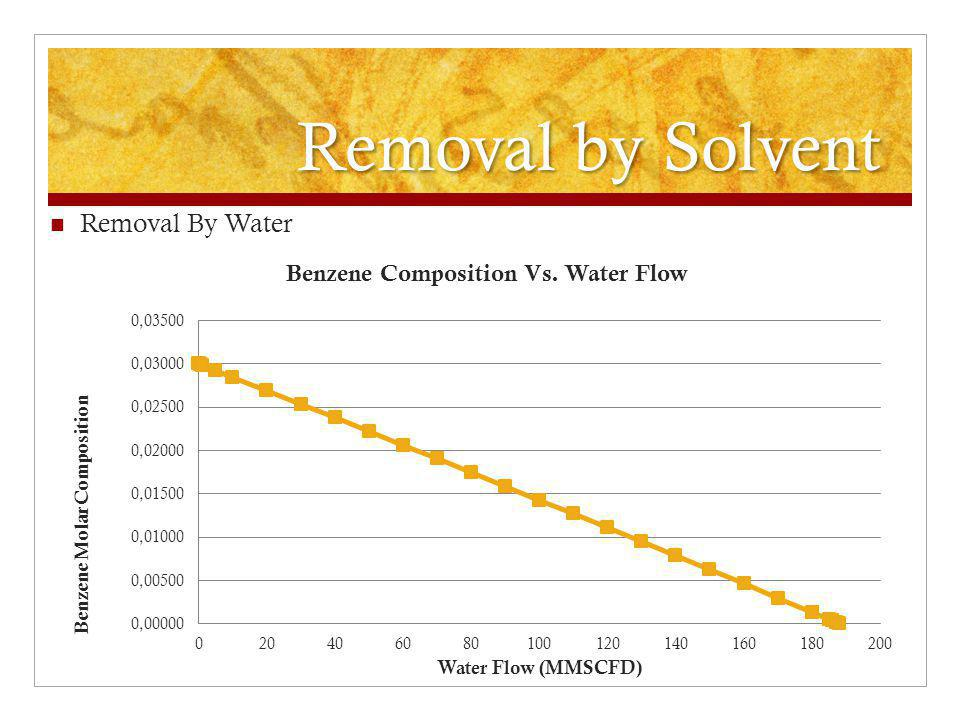 Removal by Solvent Removal By Water