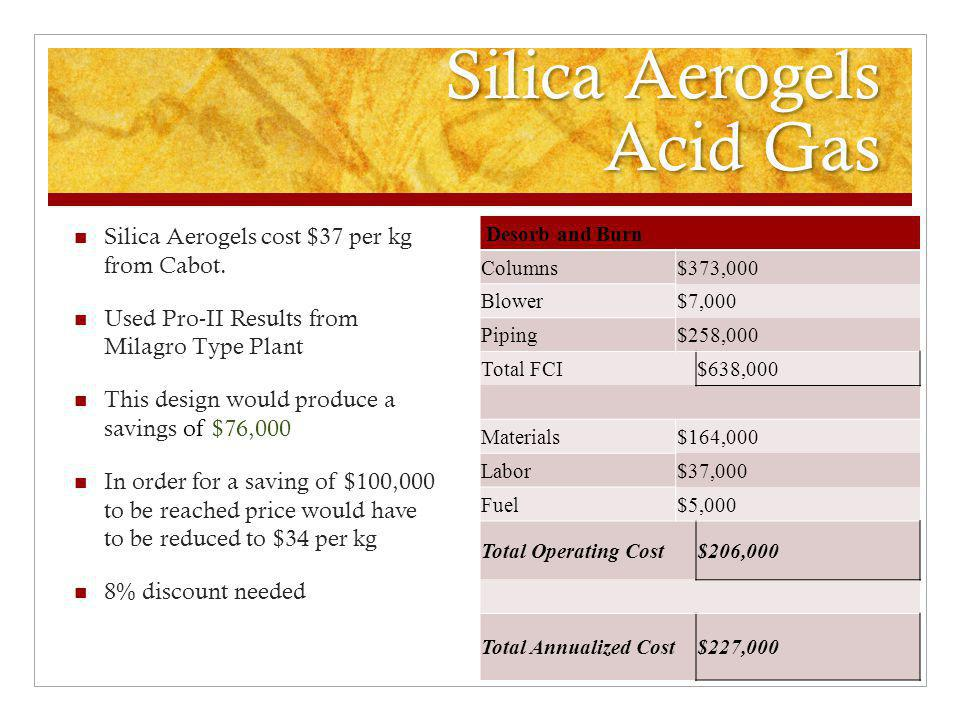 Silica Aerogels Acid Gas