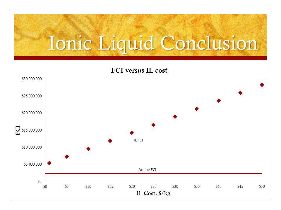 Ionic Liquid Conclusion