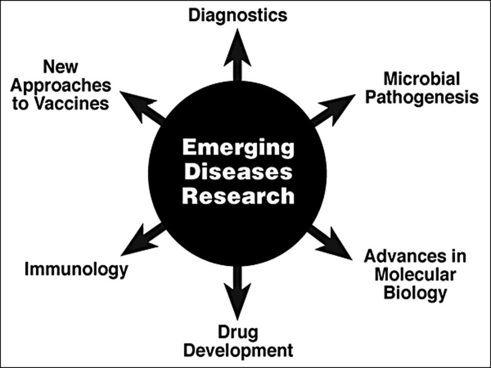 EMERGING DISEASES RESEARCH