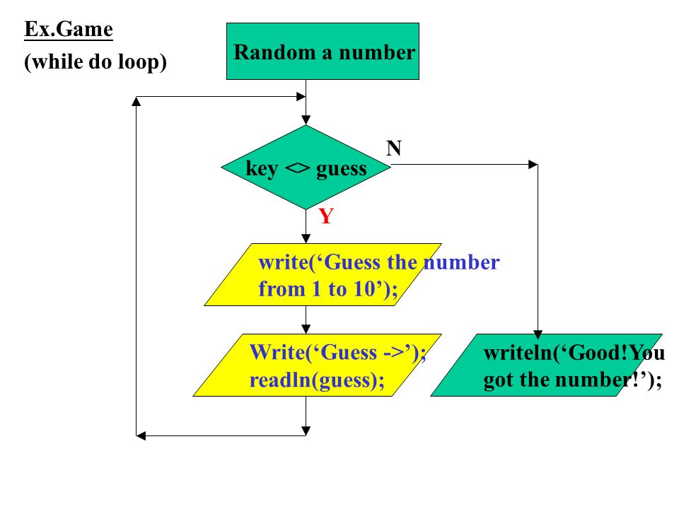 Ex.Game (while do loop) Random a number. key <> guess. N. Y. write('Guess the number. from 1 to 10');