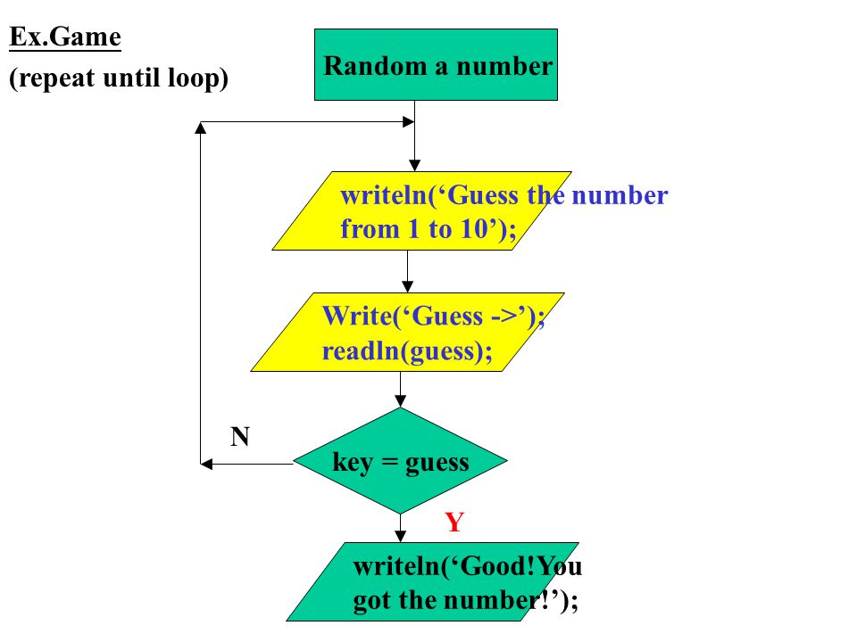 Ex.Game (repeat until loop) Random a number. writeln('Guess the number. from 1 to 10'); Write('Guess ->');