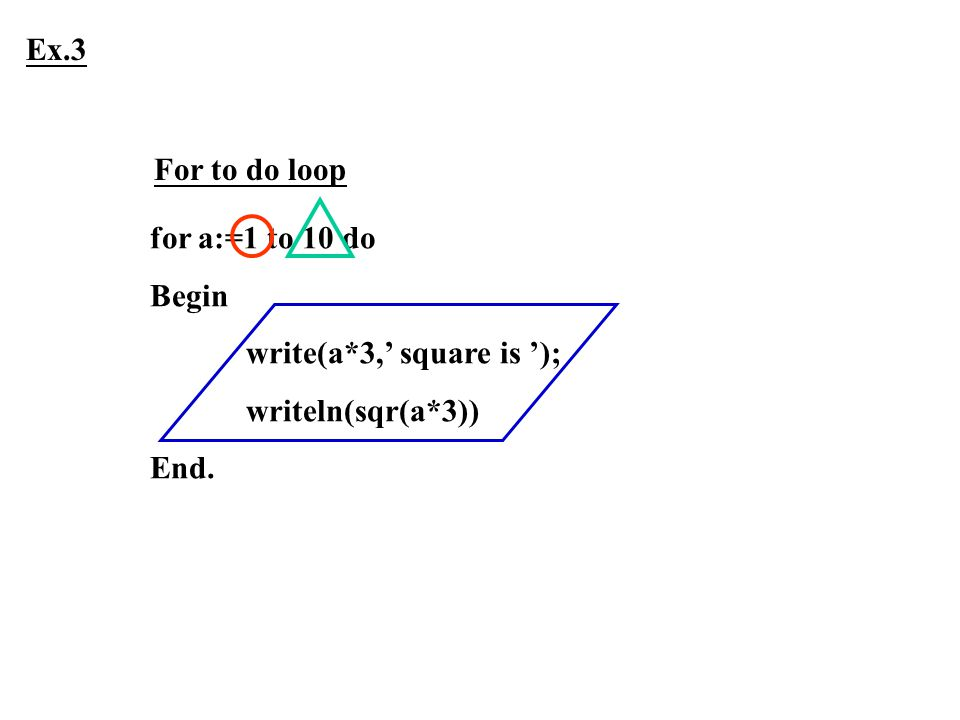 Ex.3 For to do loop for a:=1 to 10 do Begin write(a*3,' square is '); writeln(sqr(a*3)) End.