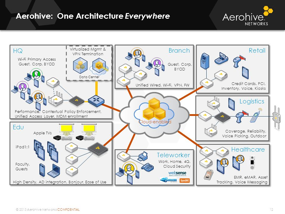 Aerohive: One Architecture Everywhere