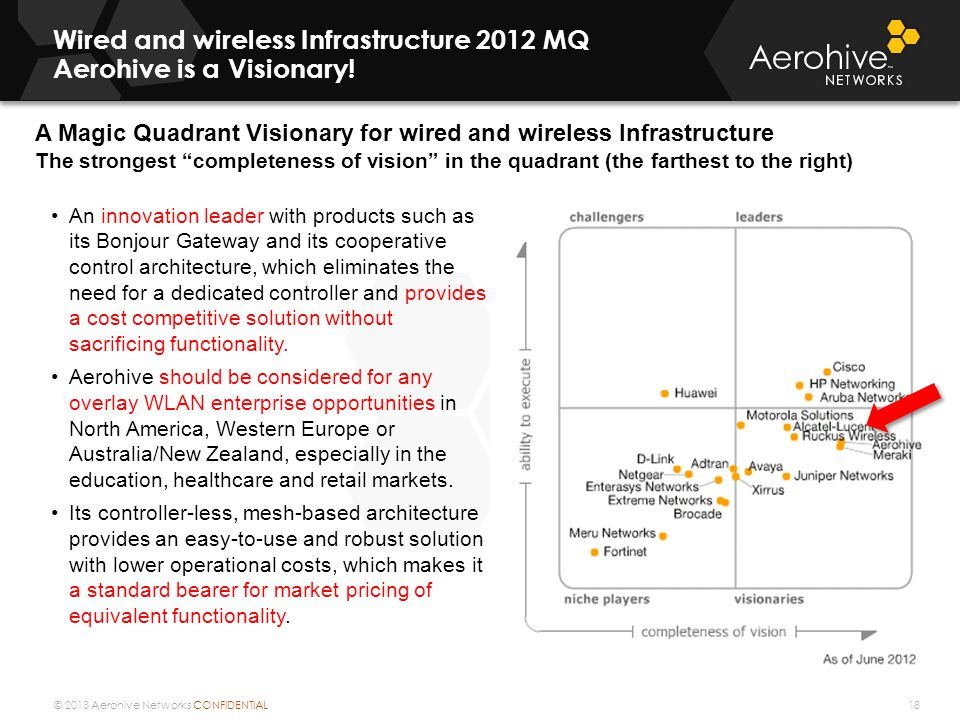 Wired and wireless Infrastructure 2012 MQ Aerohive is a Visionary!