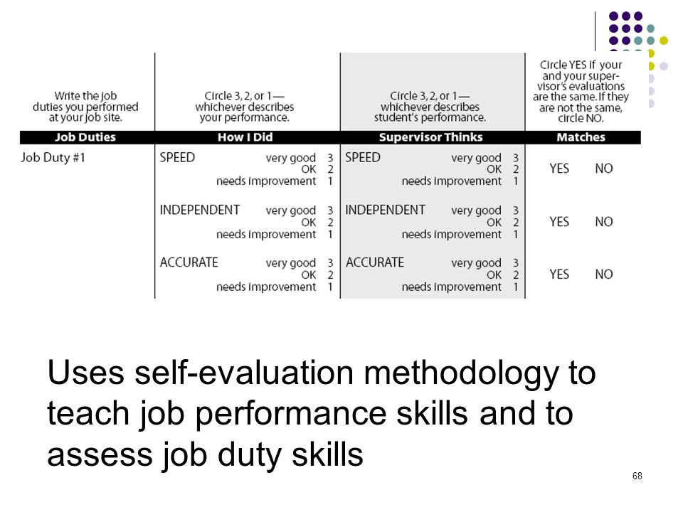 Uses self-evaluation methodology to teach job performance skills and to assess job duty skills