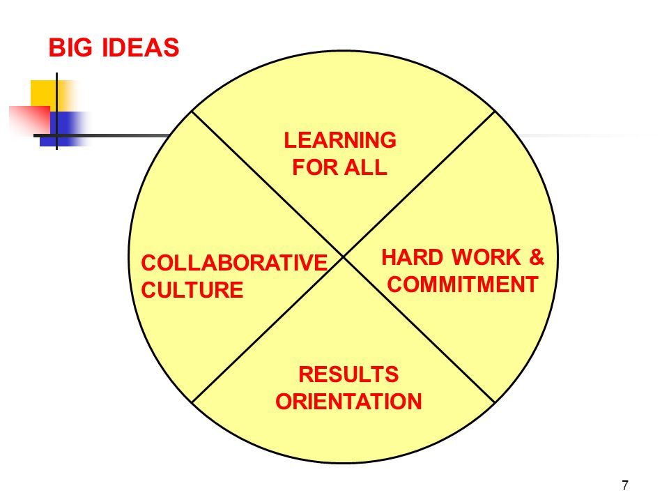 BIG IDEAS LEARNING FOR ALL HARD WORK & COMMITMENT