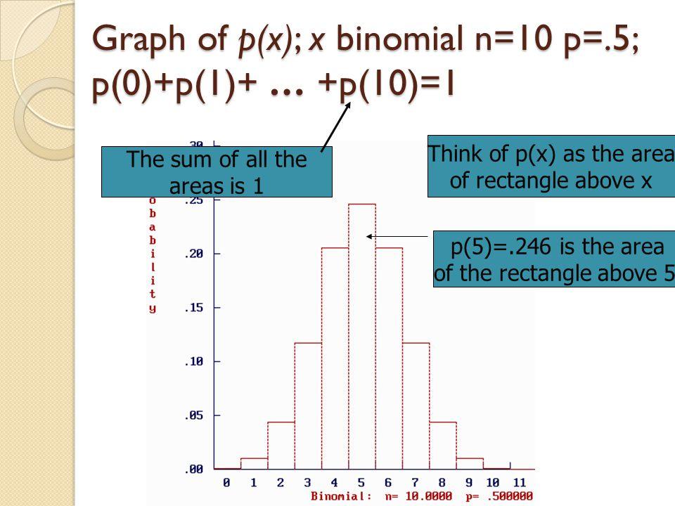 Graph of p(x); x binomial n=10 p=.5; p(0)+p(1)+ … +p(10)=1