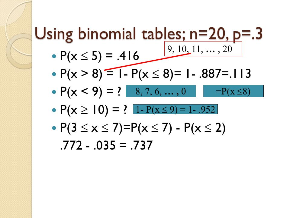Using binomial tables; n=20, p=.3