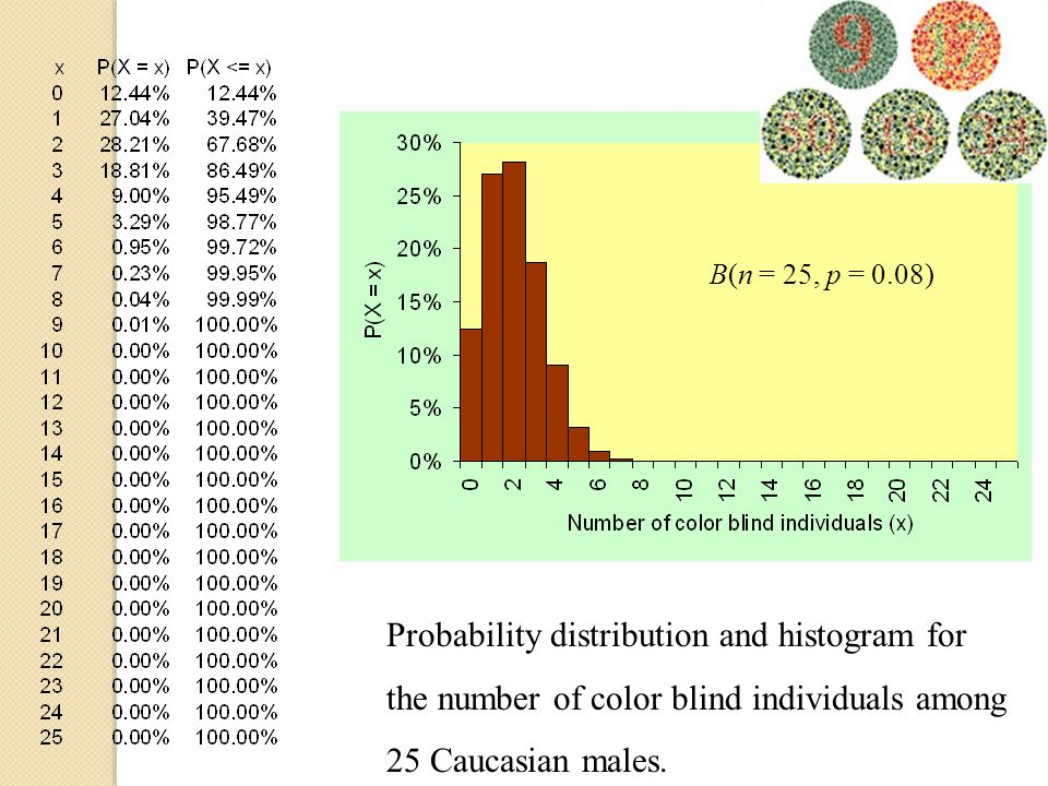 B(n = 25, p = 0.08) Probability distribution and histogram for the number of color blind individuals among 25 Caucasian males.