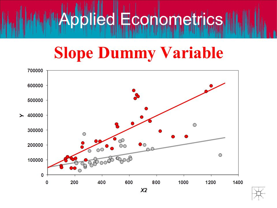 Slope Dummy Variable