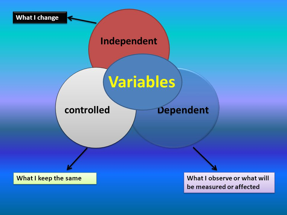 Variables Dependent Independent controlled What I change