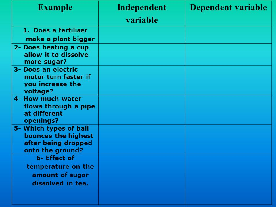 Example Independent variable Dependent variable