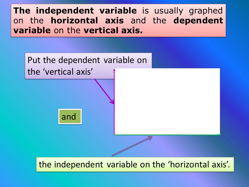 Put the dependent variable on the 'vertical axis'