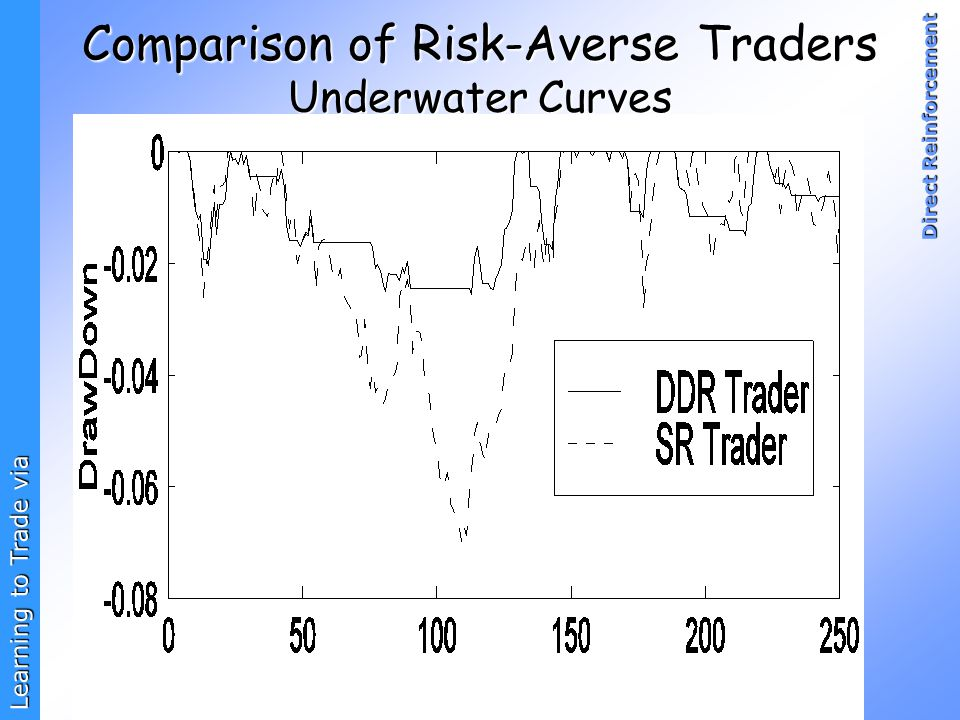 Comparison of Risk-Averse Traders Underwater Curves