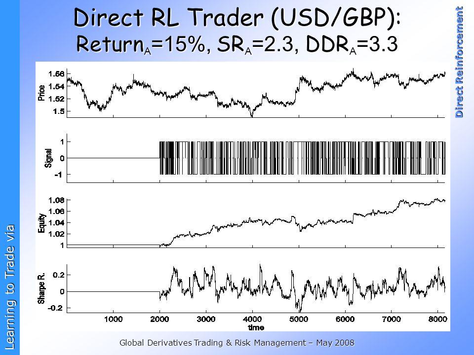 Direct RL Trader (USD/GBP): ReturnA=15%, SRA=2.3, DDRA=3.3