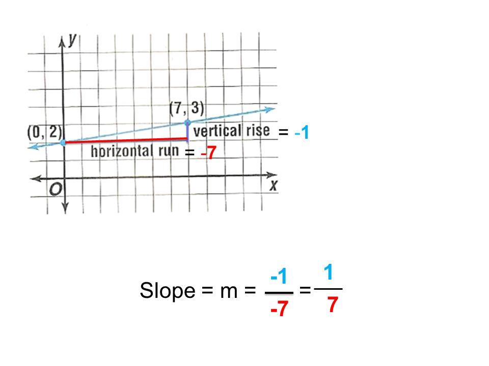 = -1 = -7 Slope = m = = 1 -1 7 -7