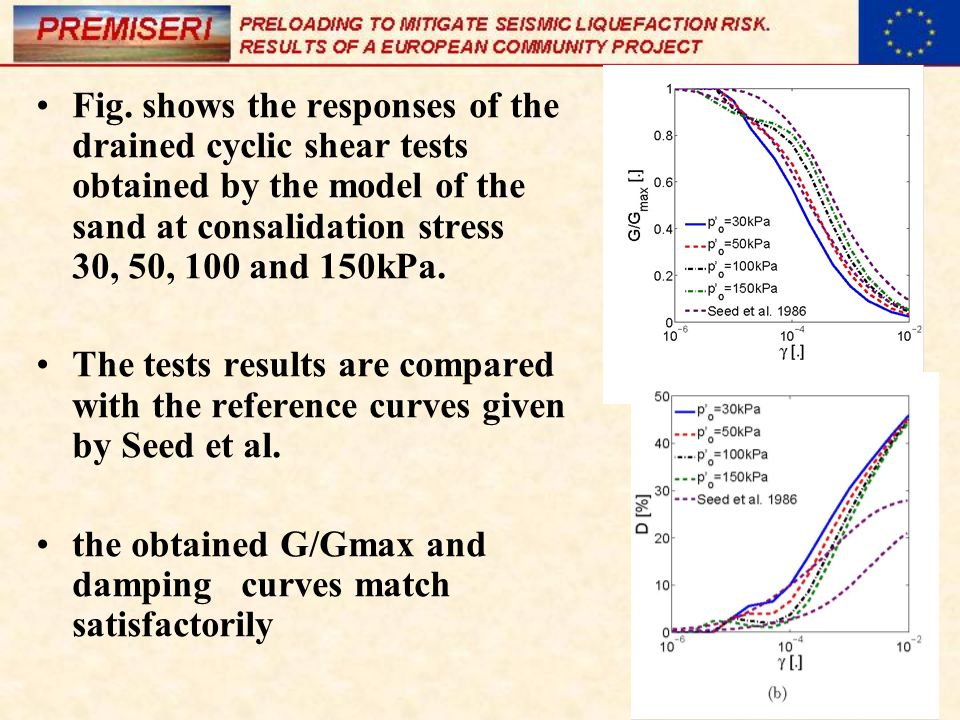Fig. shows the responses of the drained cyclic shear tests obtained by the model of the sand at consalidation stress 30, 50, 100 and 150kPa.