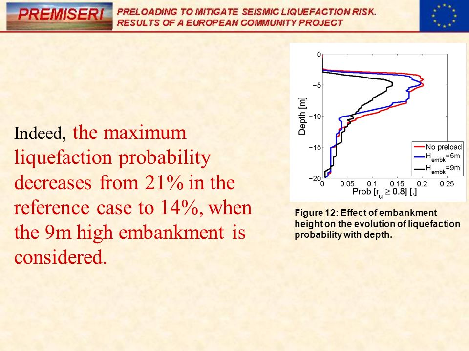Indeed, the maximum liquefaction probability decreases from 21% in the reference case to 14%, when the 9m high embankment is considered.