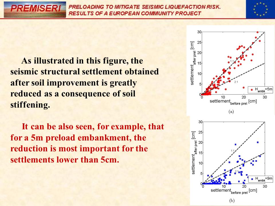 As illustrated in this figure, the seismic structural settlement obtained after soil improvement is greatly reduced as a consequence of soil stiffening.