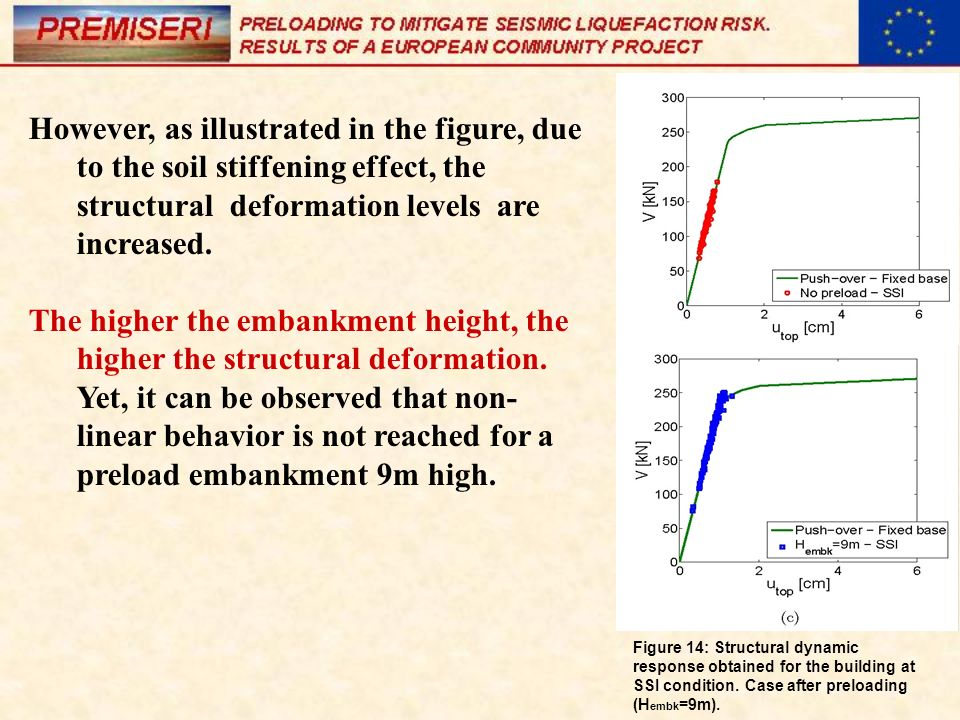 However, as illustrated in the figure, due to the soil stiffening effect, the structural deformation levels are increased.