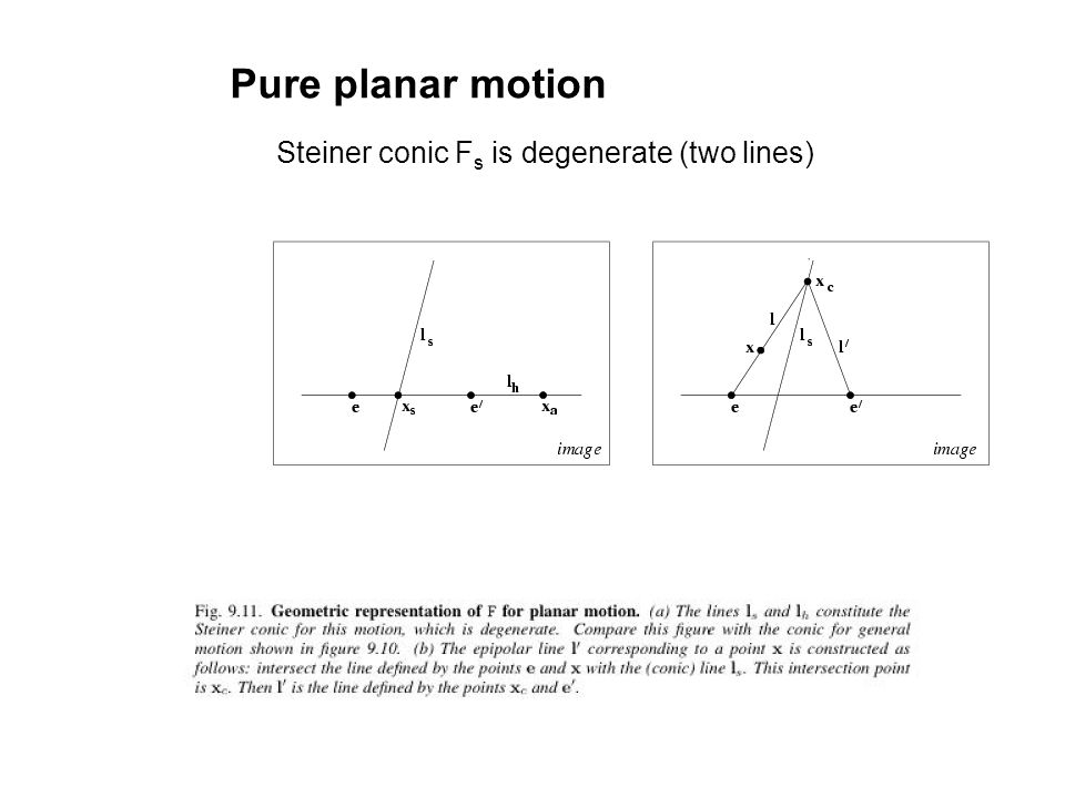 Pure planar motion Steiner conic Fs is degenerate (two lines)
