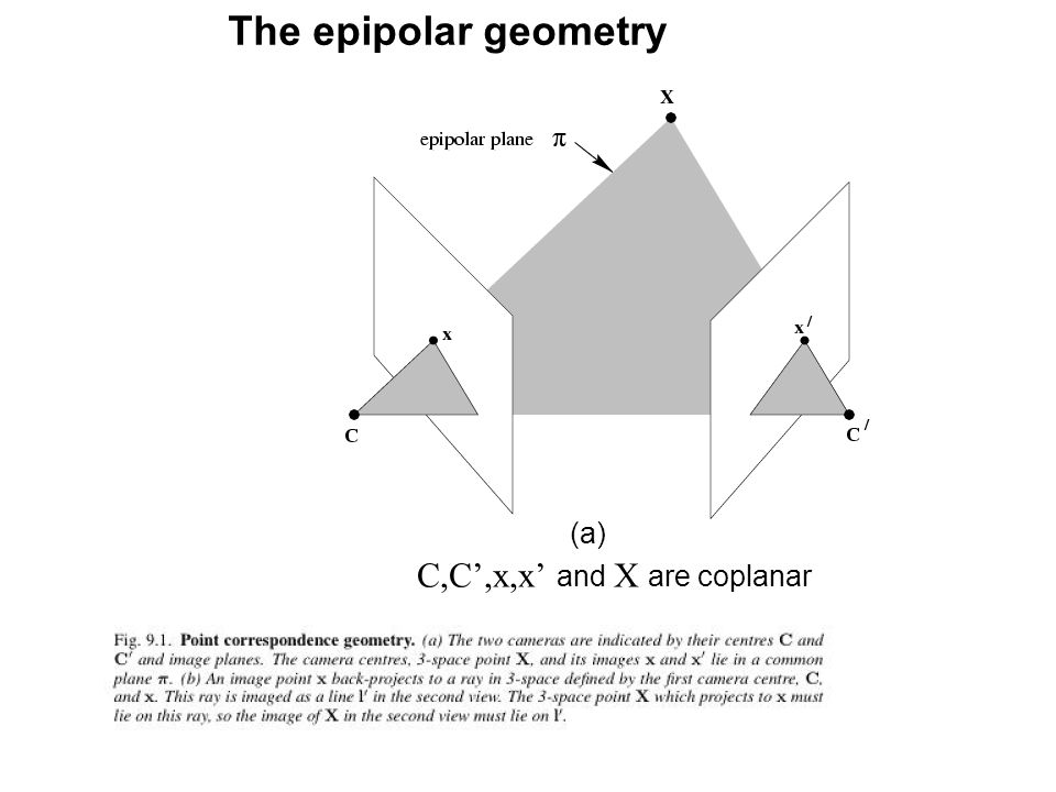 The epipolar geometry (a) C,C',x,x' and X are coplanar