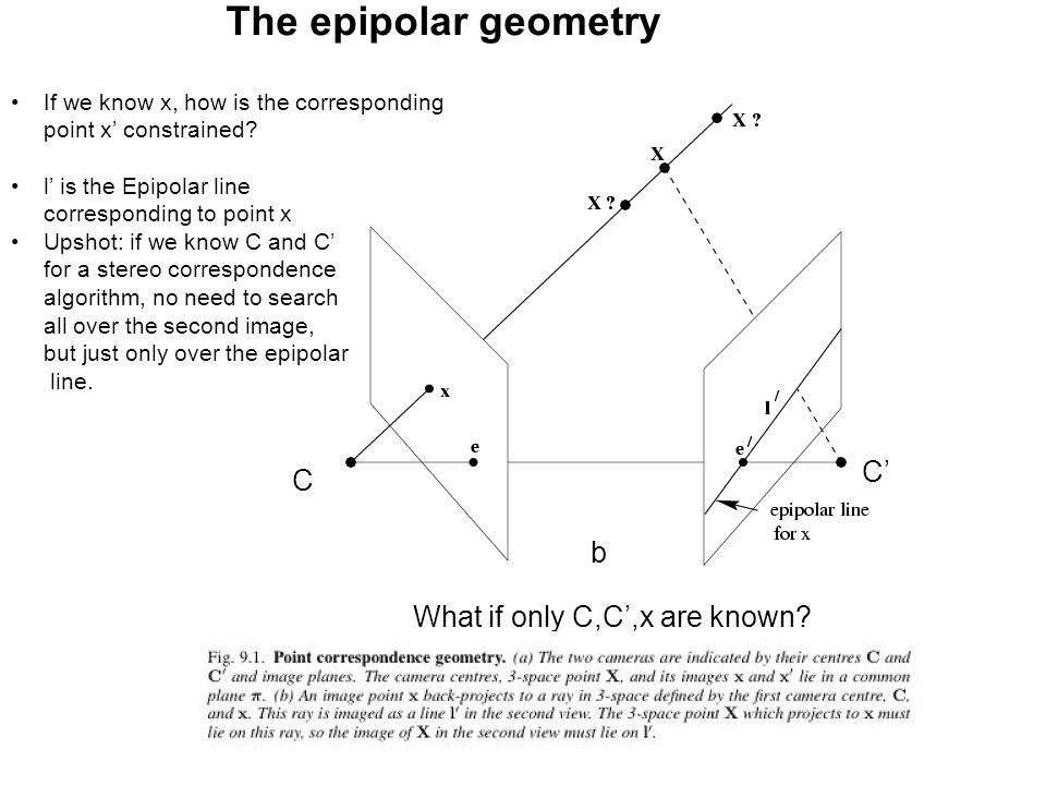 The epipolar geometry C' C b What if only C,C',x are known
