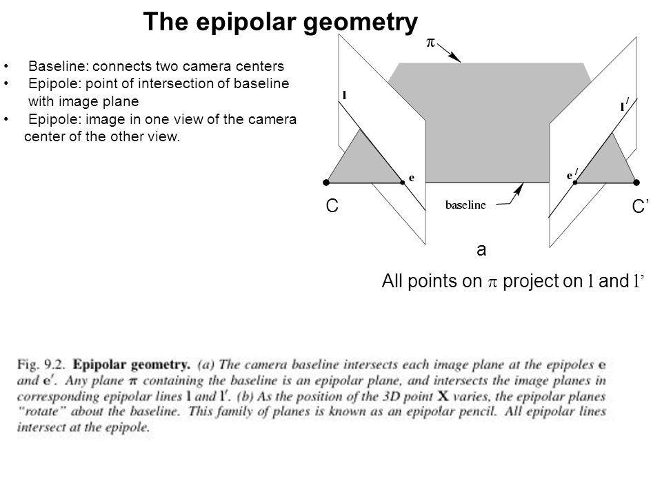 The epipolar geometry C C' a All points on p project on l and l'