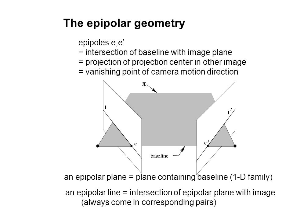 The epipolar geometry epipoles e,e'