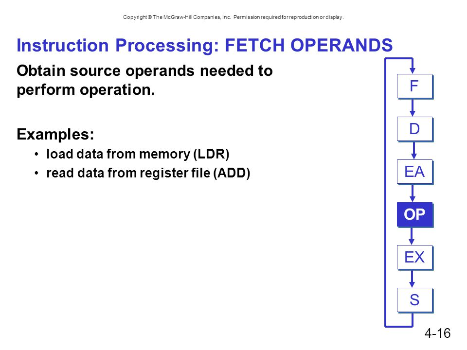 Instruction Processing: FETCH OPERANDS