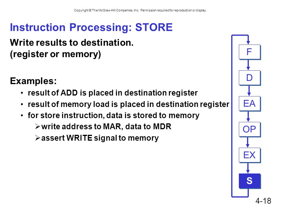 Instruction Processing: STORE