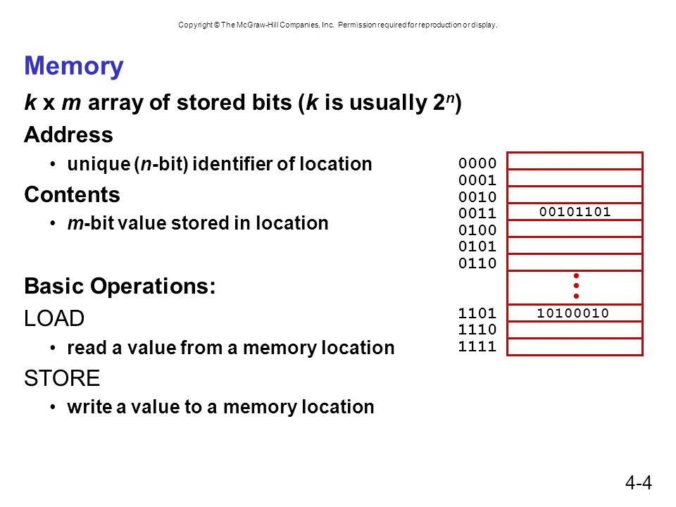 Memory k x m array of stored bits (k is usually 2n) Address Contents