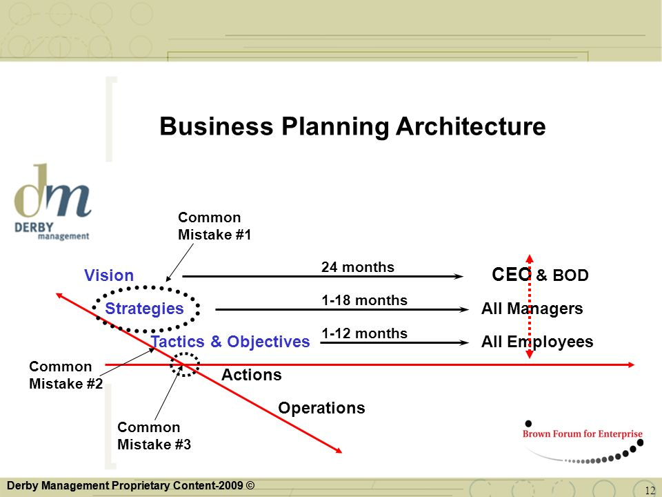 Business Planning Architecture
