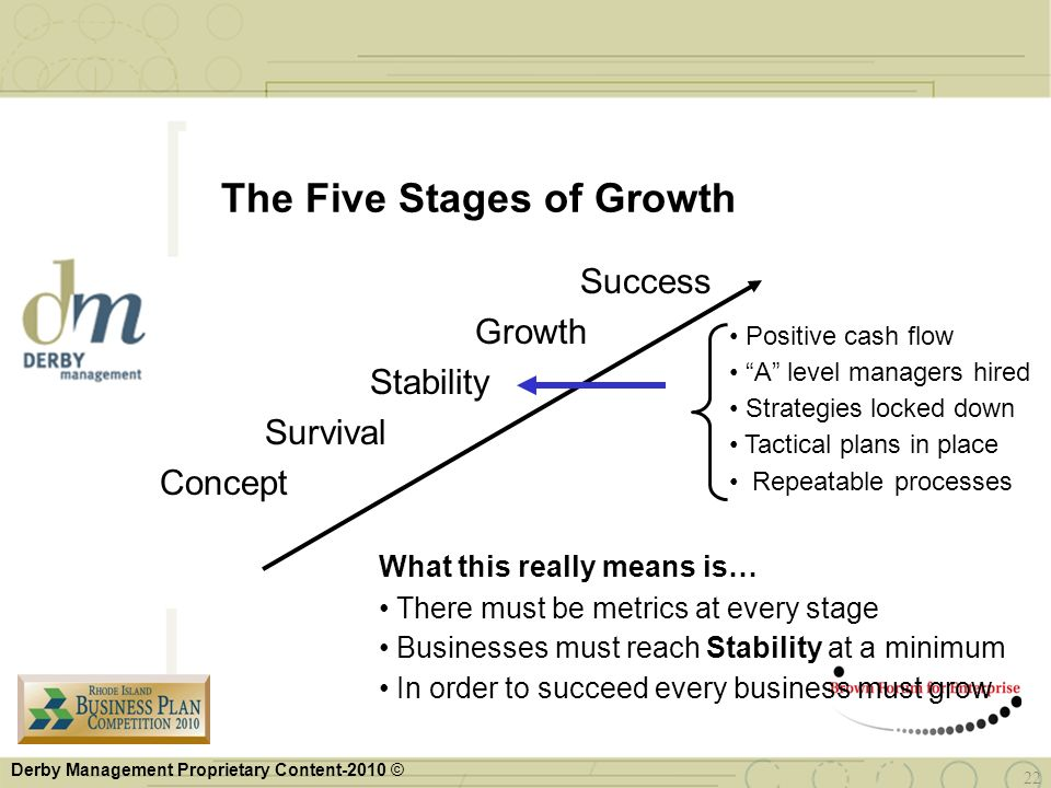The Five Stages of Growth
