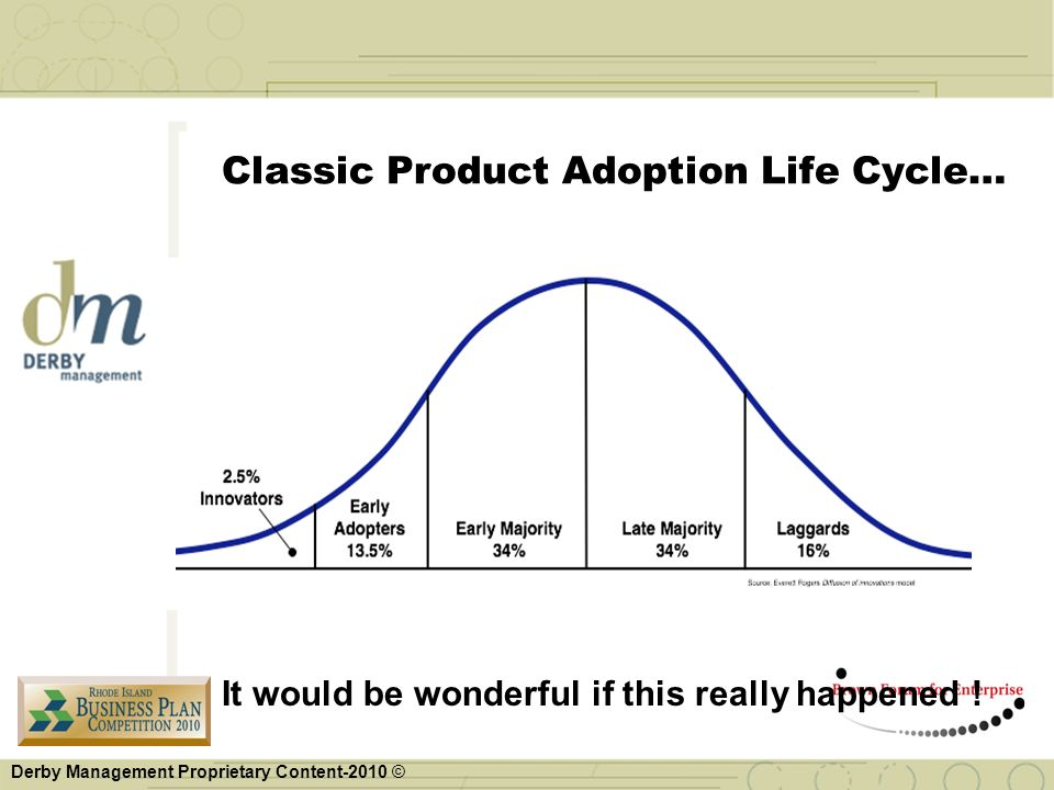 Classic Product Adoption Life Cycle…