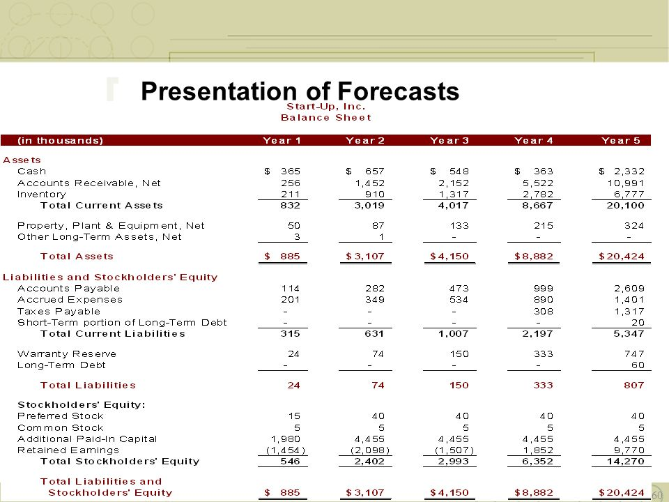 Presentation of Forecasts