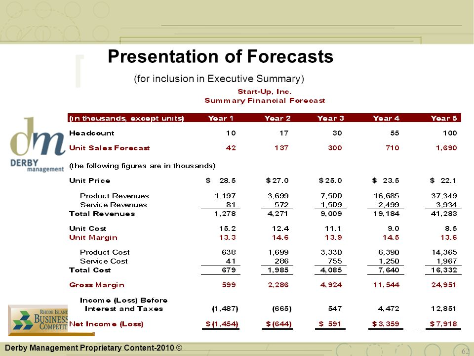 Presentation of Forecasts (for inclusion in Executive Summary)