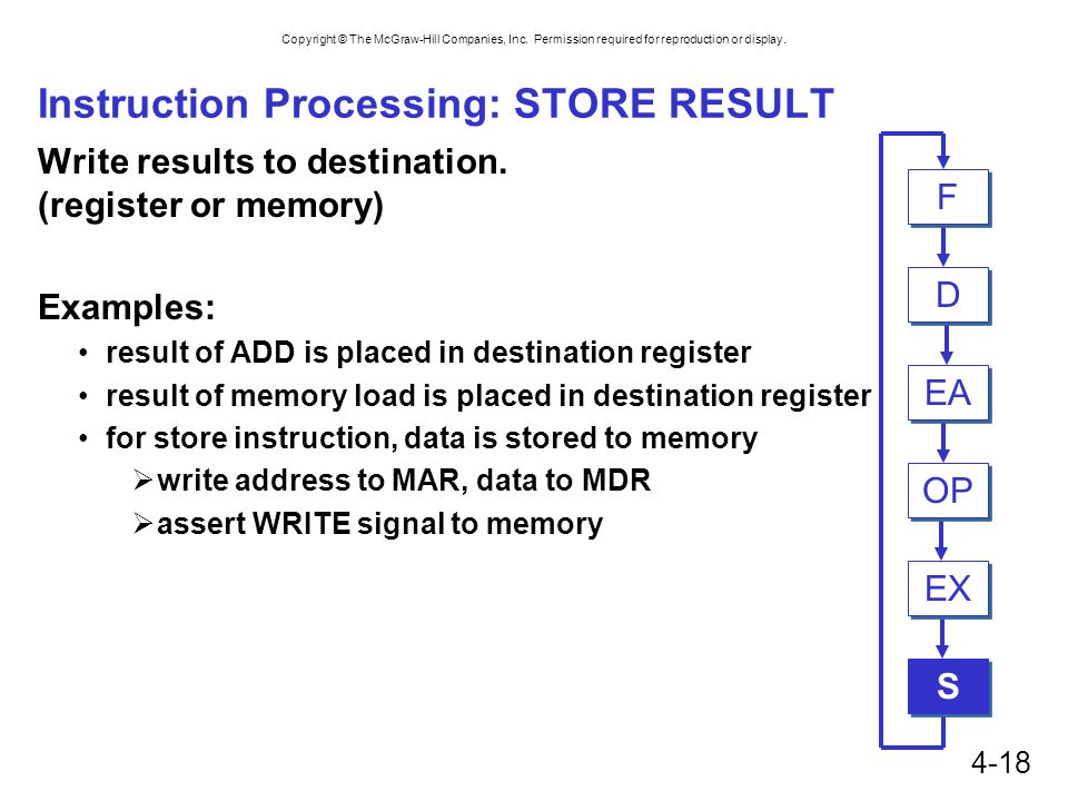 Instruction Processing: STORE RESULT