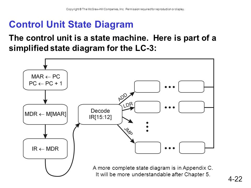 Control Unit State Diagram