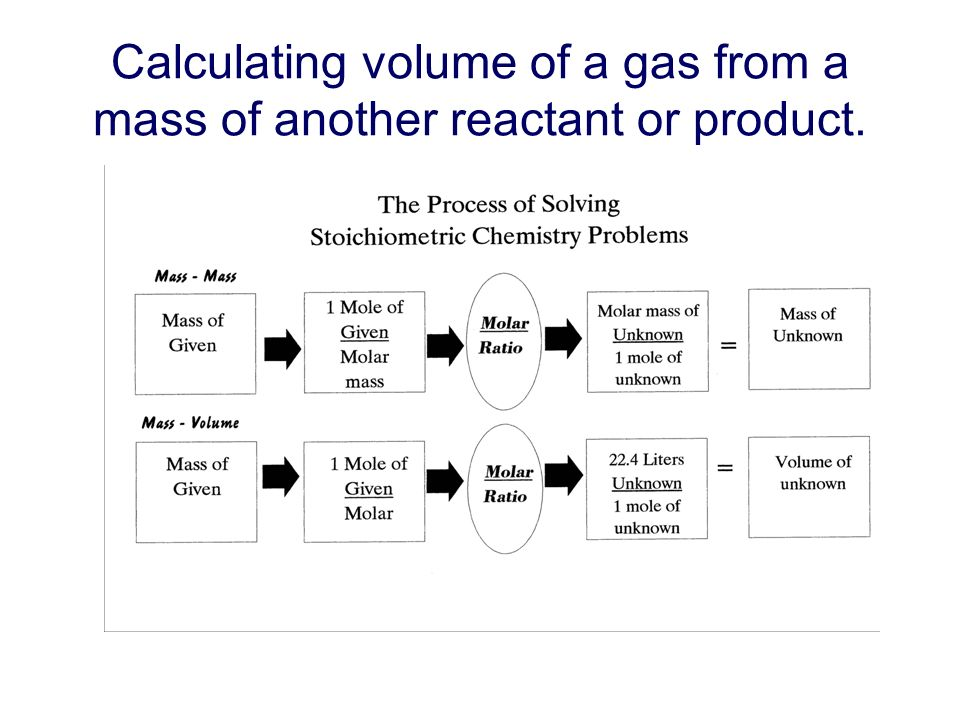 Calculating volume of a gas from a mass of another reactant or product.