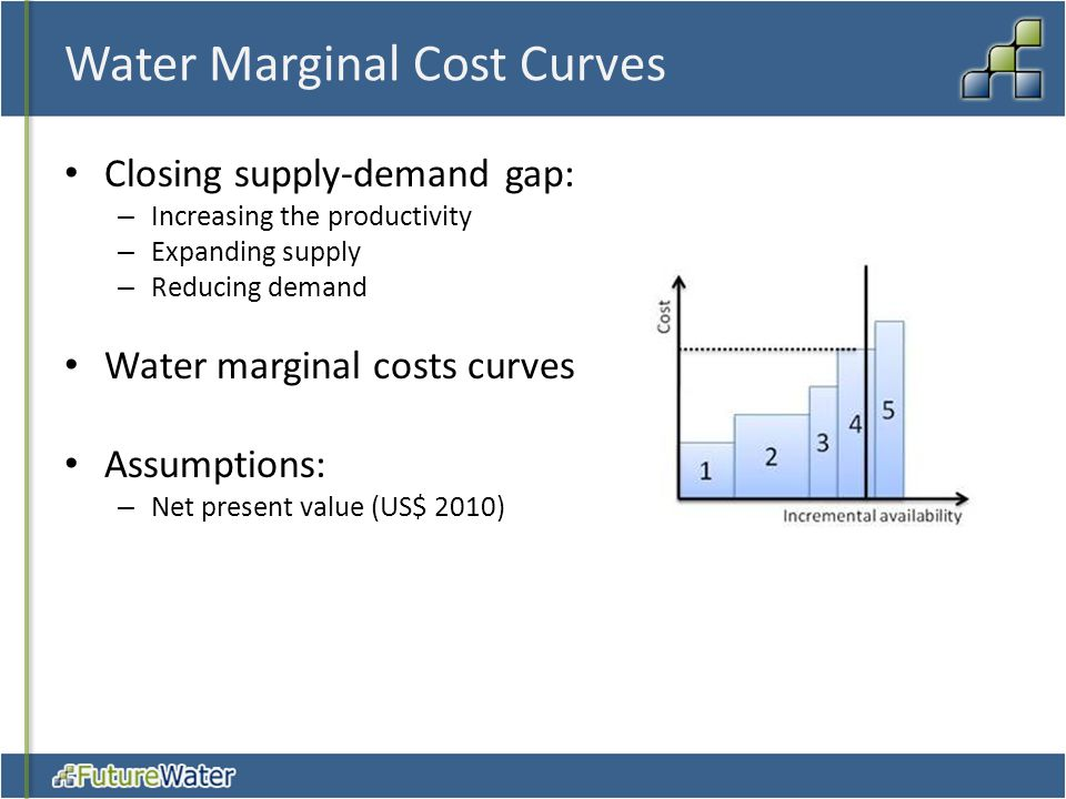 Water Marginal Cost Curves