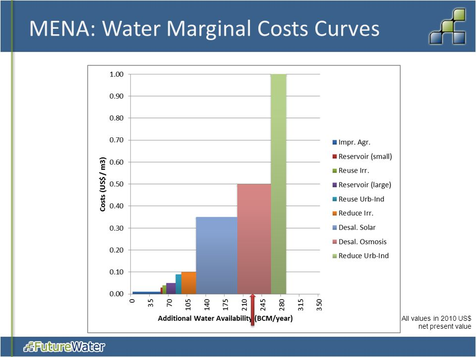 MENA: Water Marginal Costs Curves