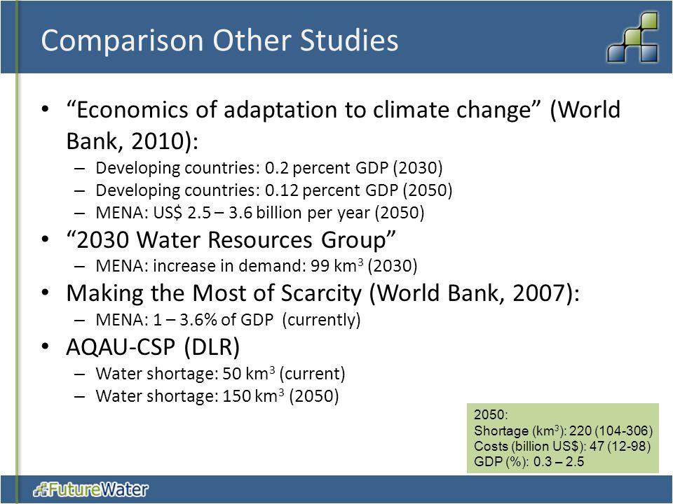 Comparison Other Studies