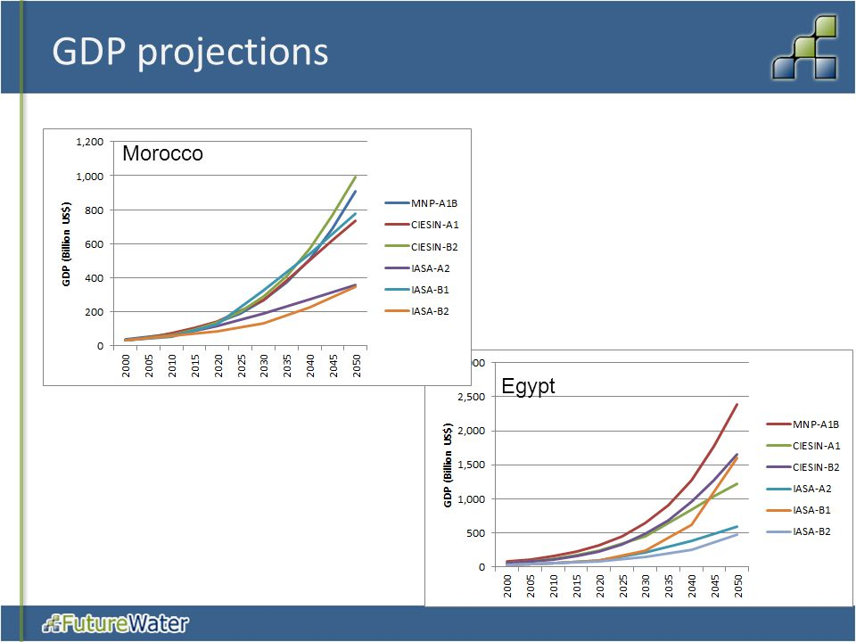 GDP projections Morocco Egypt