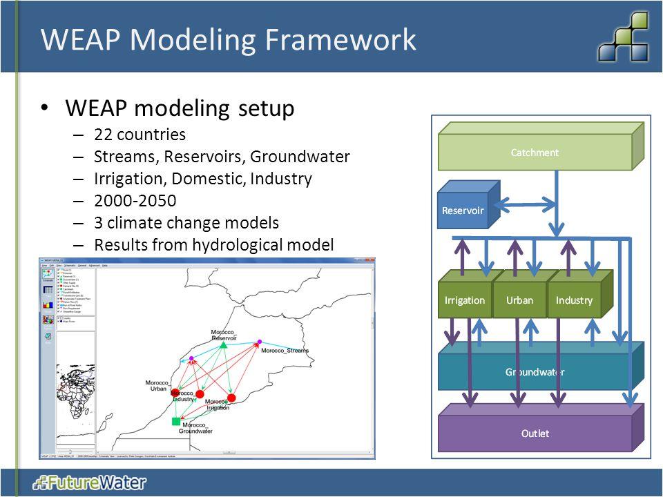 WEAP Modeling Framework