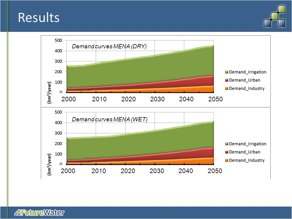 Results Demand curves MENA (DRY) 2000 2010 2020 2030 2040 2050.